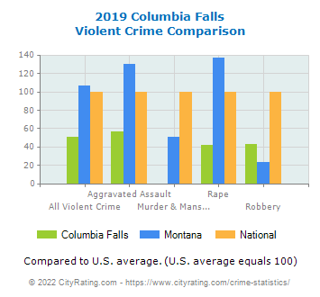 Columbia Falls Violent Crime vs. State and National Comparison