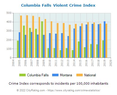Columbia Falls Violent Crime vs. State and National Per Capita