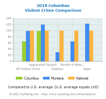 Columbus Violent Crime vs. State and National Comparison