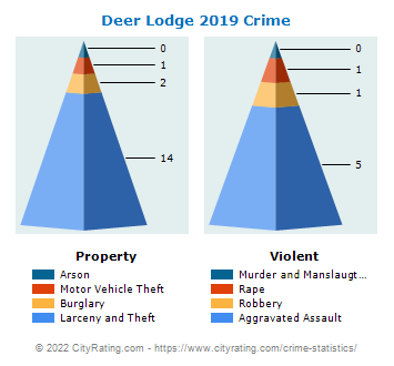 Deer Lodge Crime 2019