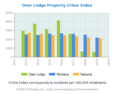 Deer Lodge Property Crime vs. State and National Per Capita