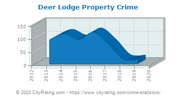 Deer Lodge Property Crime