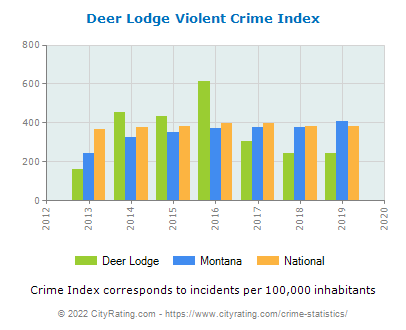 Deer Lodge Violent Crime vs. State and National Per Capita