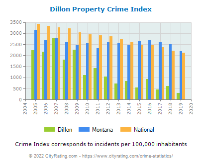 Dillon Property Crime vs. State and National Per Capita