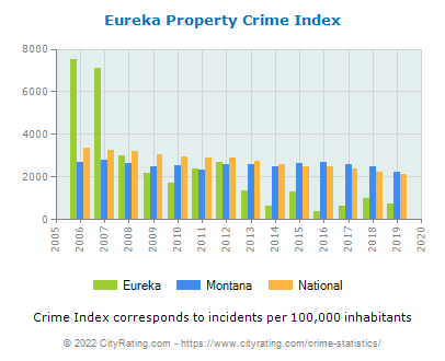 Eureka Property Crime vs. State and National Per Capita