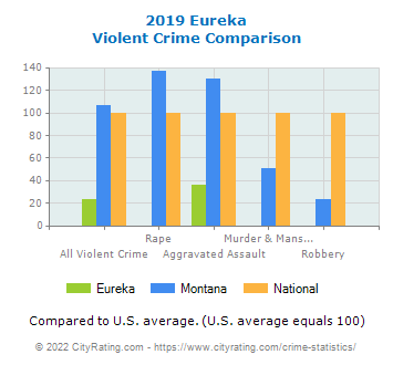 Eureka Violent Crime vs. State and National Comparison