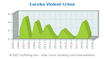 Eureka Violent Crime