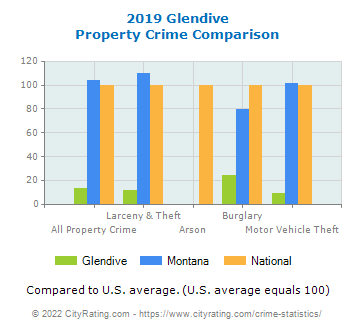 Glendive Property Crime vs. State and National Comparison