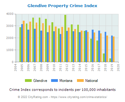 Glendive Property Crime vs. State and National Per Capita