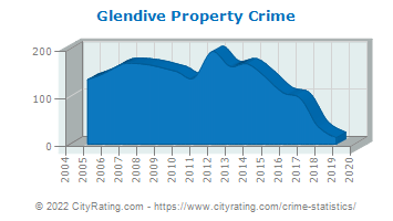 Glendive Property Crime