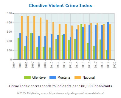 Glendive Violent Crime vs. State and National Per Capita
