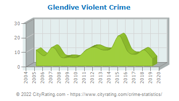 Glendive Violent Crime