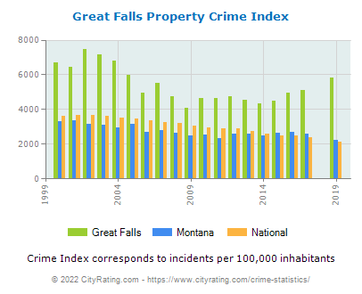 Great Falls Property Crime vs. State and National Per Capita