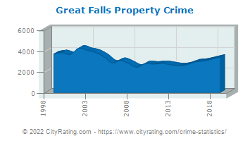 Great Falls Property Crime