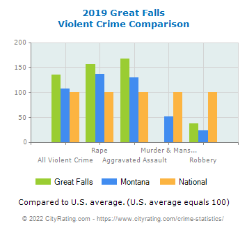 Great Falls Violent Crime vs. State and National Comparison