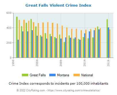 Great Falls Violent Crime vs. State and National Per Capita