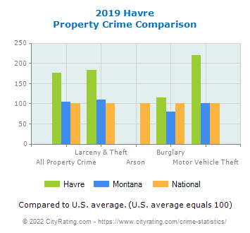 Havre Property Crime vs. State and National Comparison