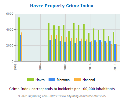 Havre Property Crime vs. State and National Per Capita