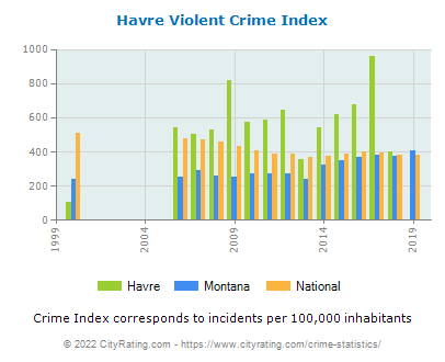 Havre Violent Crime vs. State and National Per Capita