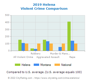 Helena Violent Crime vs. State and National Comparison