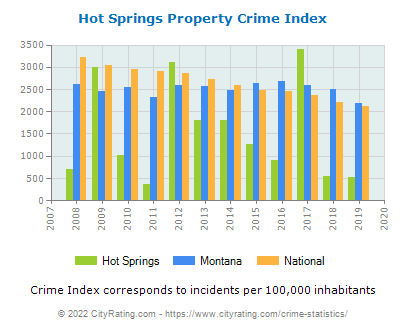 Hot Springs Property Crime vs. State and National Per Capita