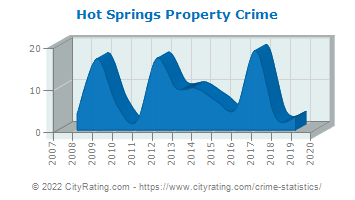 Hot Springs Property Crime