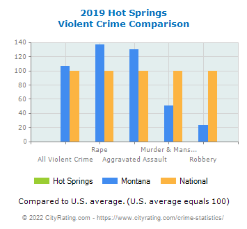 Hot Springs Violent Crime vs. State and National Comparison
