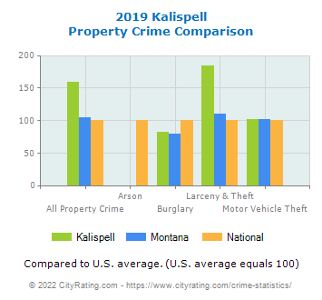 Kalispell Property Crime vs. State and National Comparison