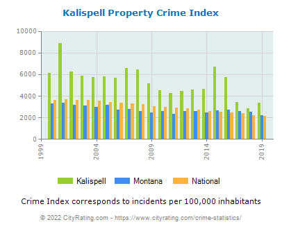 Kalispell Property Crime vs. State and National Per Capita