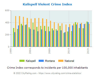 Kalispell Violent Crime vs. State and National Per Capita