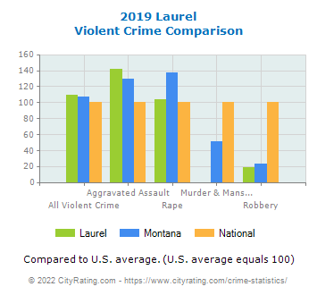 Laurel Violent Crime vs. State and National Comparison