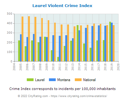 Laurel Violent Crime vs. State and National Per Capita