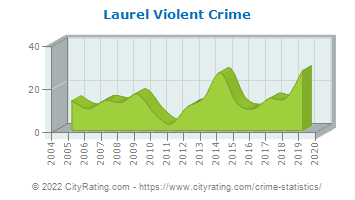Laurel Violent Crime