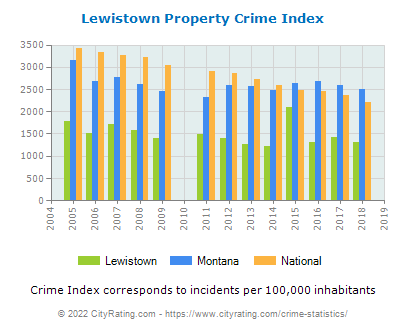 Lewistown Property Crime vs. State and National Per Capita