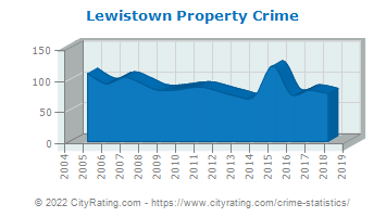 Lewistown Property Crime