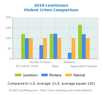 Lewistown Violent Crime vs. State and National Comparison