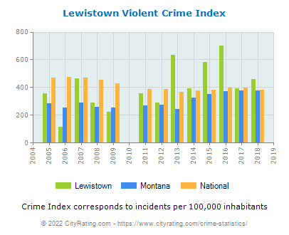 Lewistown Violent Crime vs. State and National Per Capita