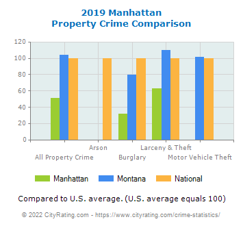 Manhattan Property Crime vs. State and National Comparison