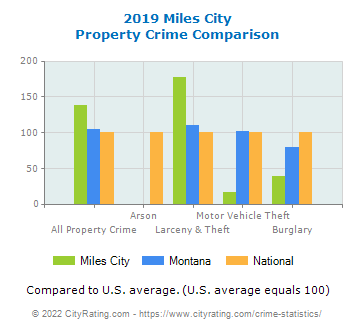 Miles City Property Crime vs. State and National Comparison