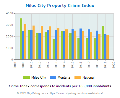 Miles City Property Crime vs. State and National Per Capita