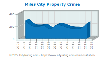 Miles City Property Crime