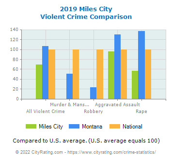 Miles City Violent Crime vs. State and National Comparison