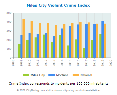 Miles City Violent Crime vs. State and National Per Capita
