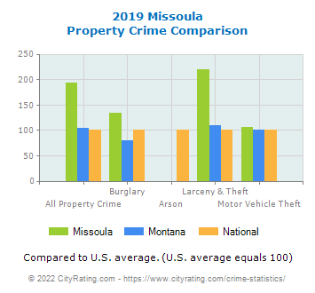 Missoula Property Crime vs. State and National Comparison