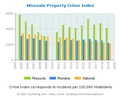 Missoula Property Crime vs. State and National Per Capita
