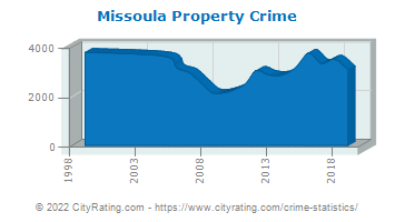 Missoula Property Crime