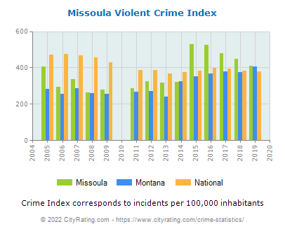 Missoula Violent Crime vs. State and National Per Capita