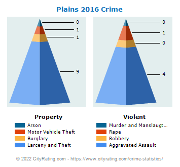 Plains Crime 2016