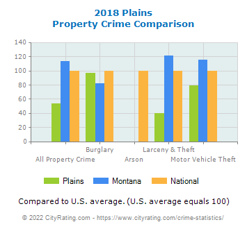Plains Property Crime vs. State and National Comparison