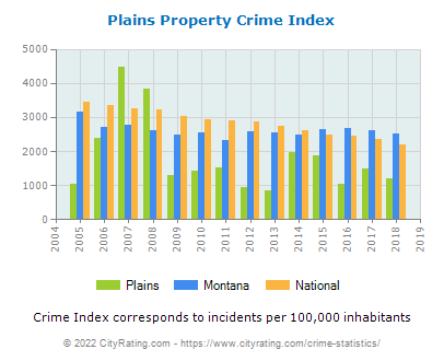 Plains Property Crime vs. State and National Per Capita